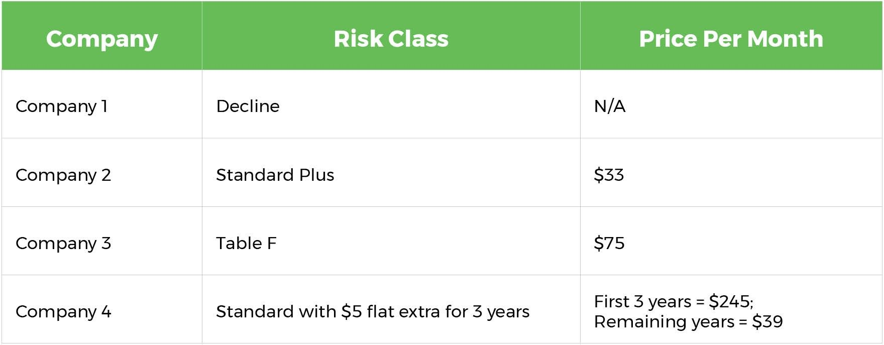 Image of a table showing life insurance price examples for Quotacy blog How Your Driving Record Affects Your Life Insurance