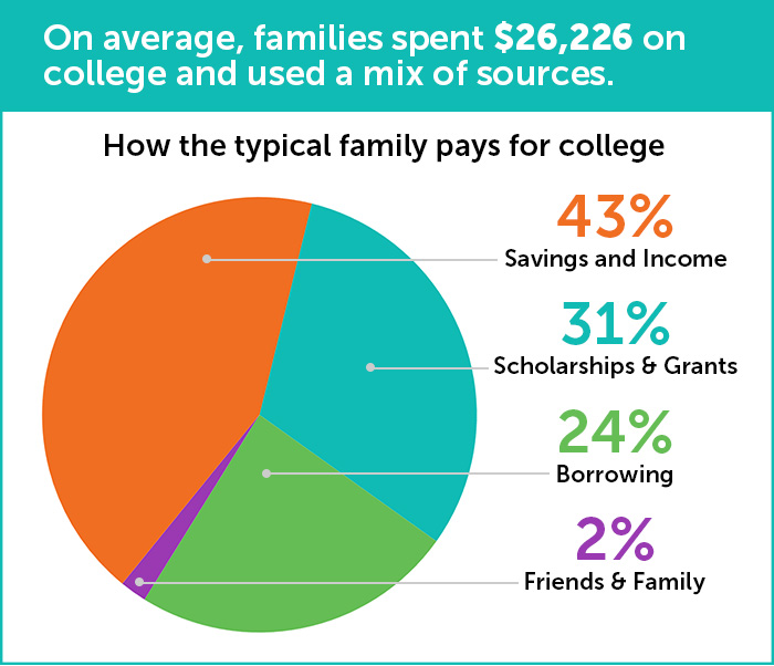 graph illustrating how families pay for college