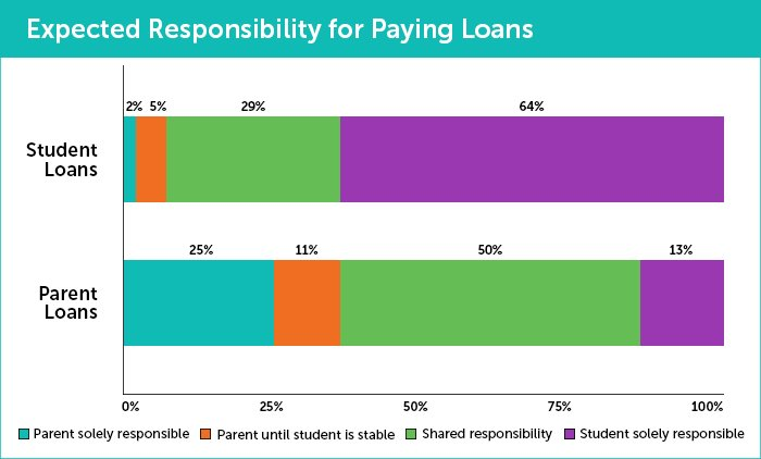 graph illustrating who is responsible for paying off student loans