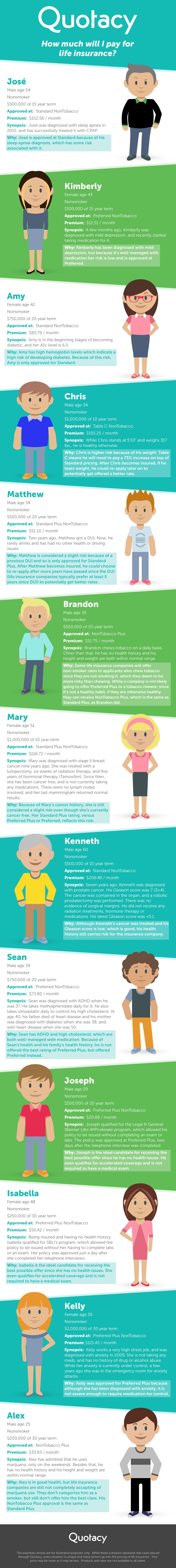 how much will I pay for life insurance infographic