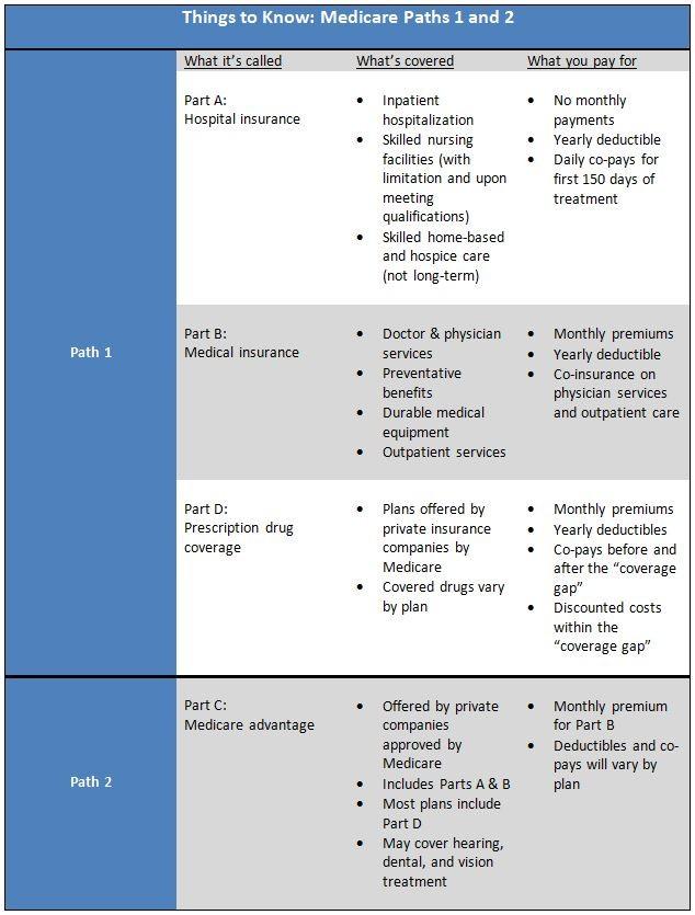 medicare path chart