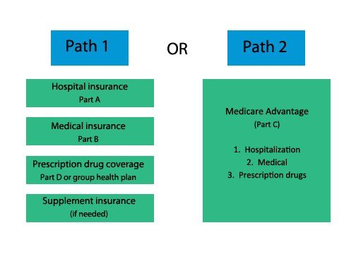 medicare path options