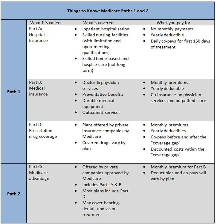 medicare path chart for Quotacy blog about healthy aging