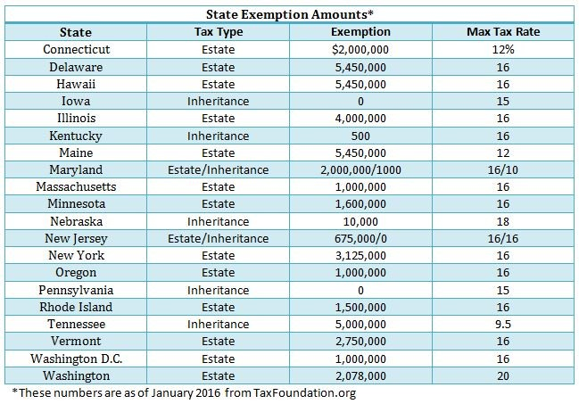 estate taxes table