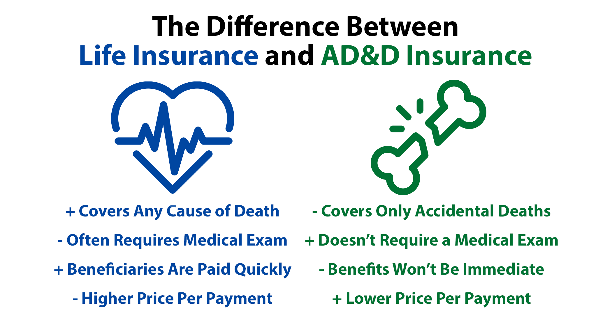 AD+D and life insurance coverage are two very different plans that cover two very different categories of death.