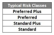 life insurance risk class