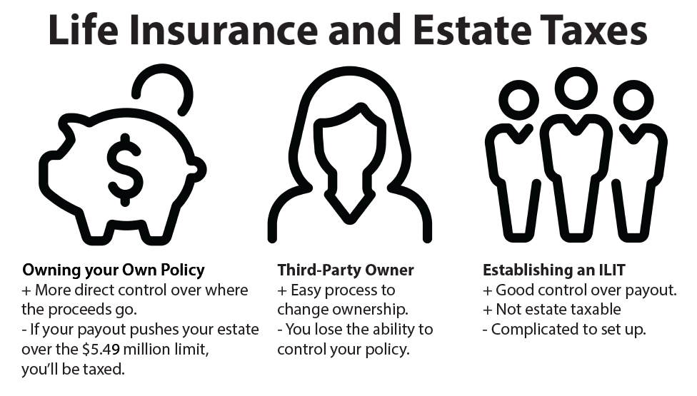 life insurance and estate taxes