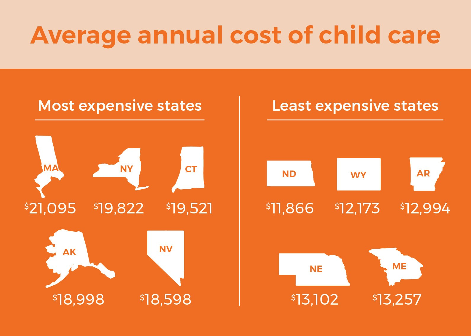 lowest and highest average cost of child care by state