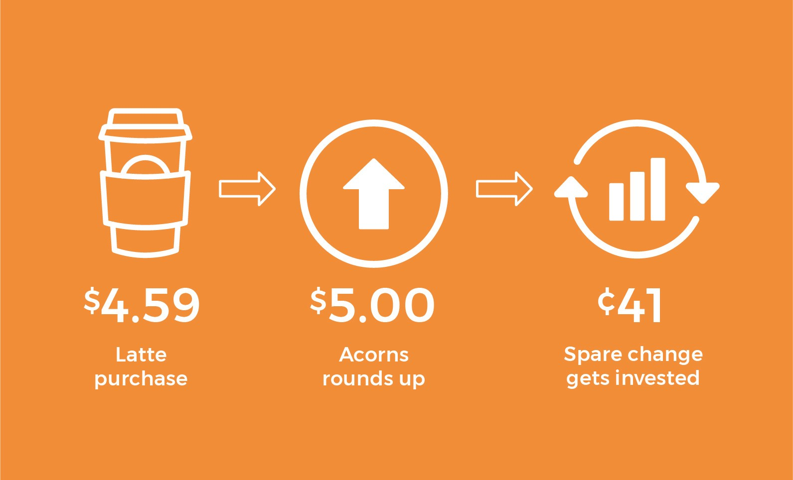 graphics showing how acorns invests for Quotacy blog about apps that save money