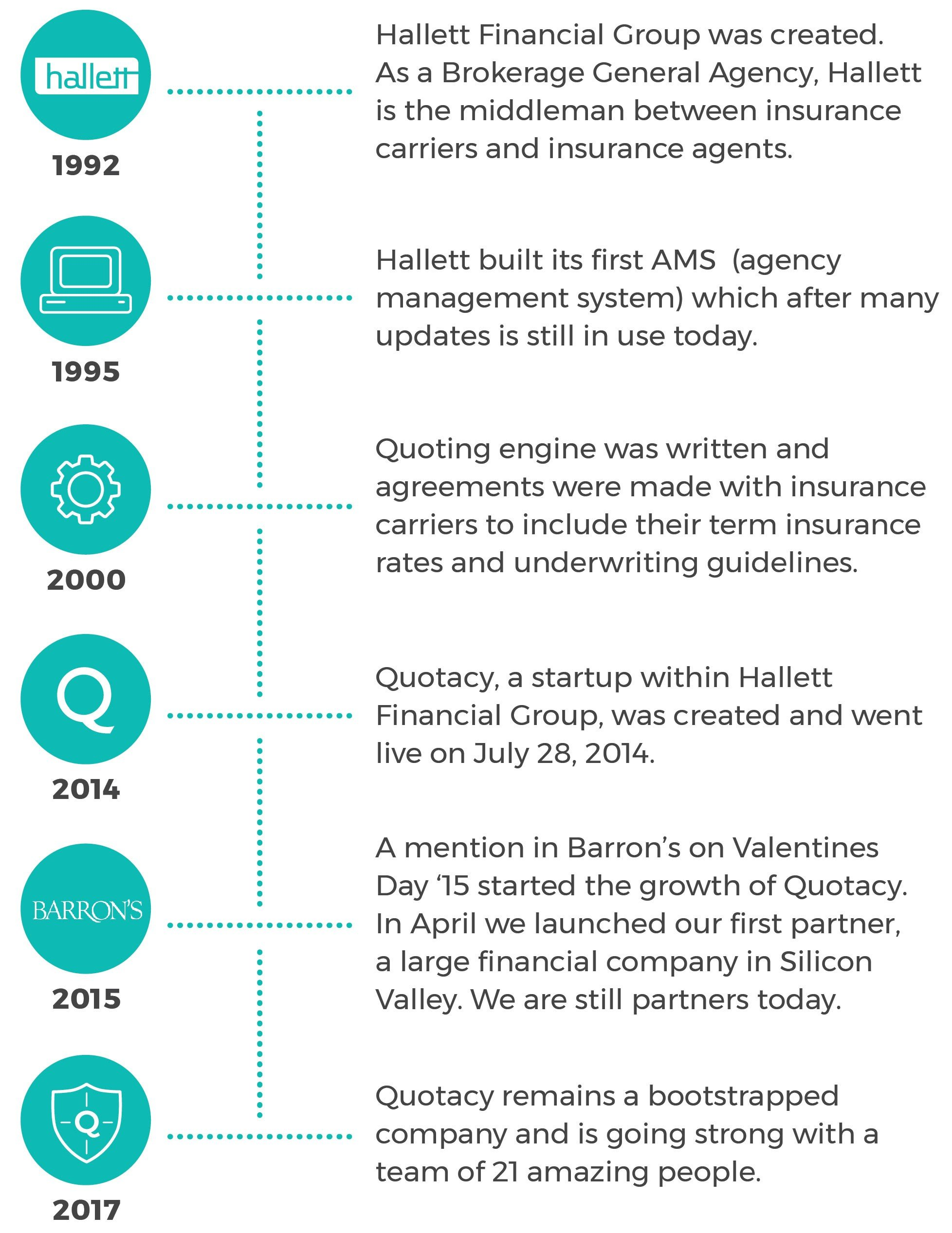 Quotacy, Inc. company history timeline.