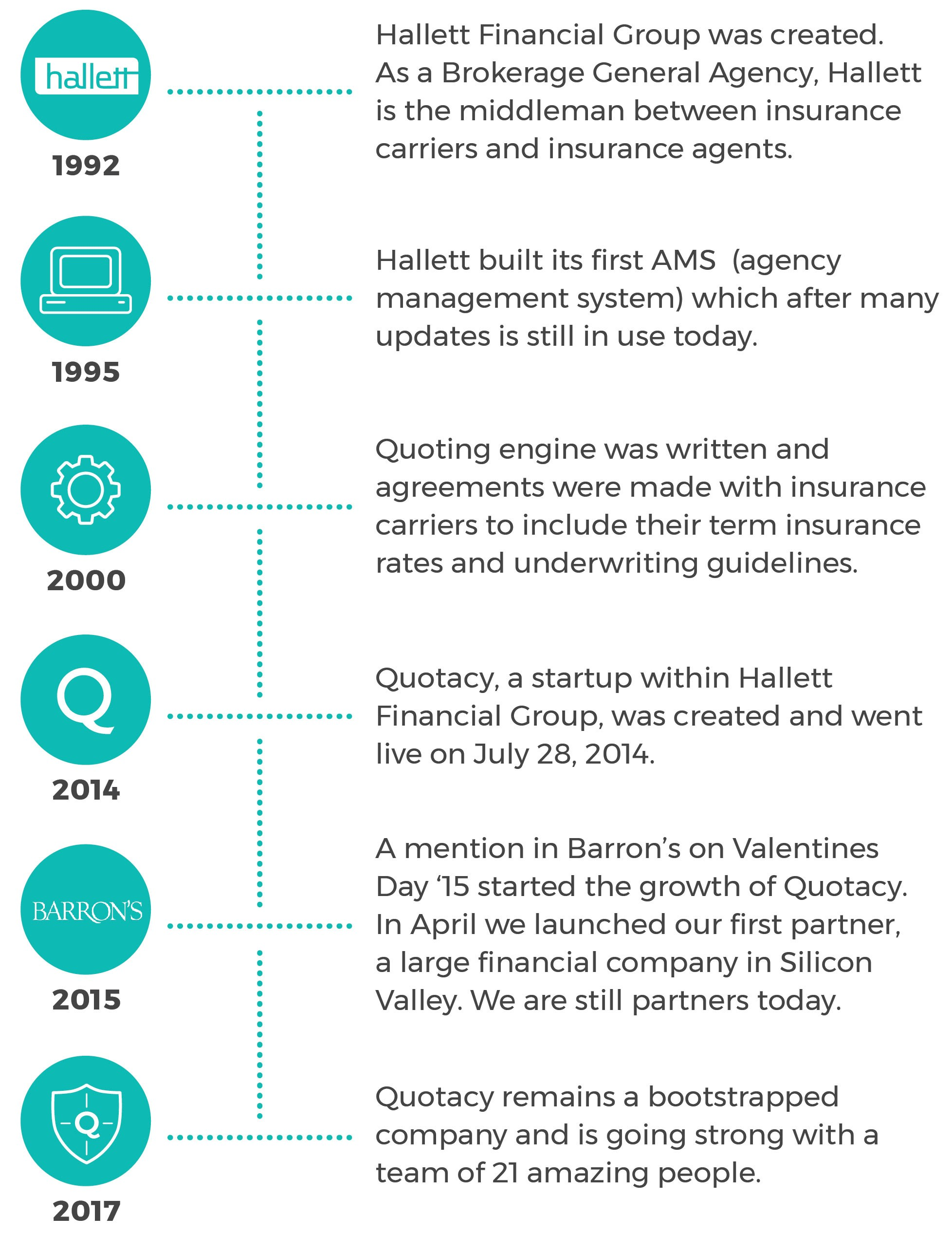 Quotacy, Inc. company history timeline.