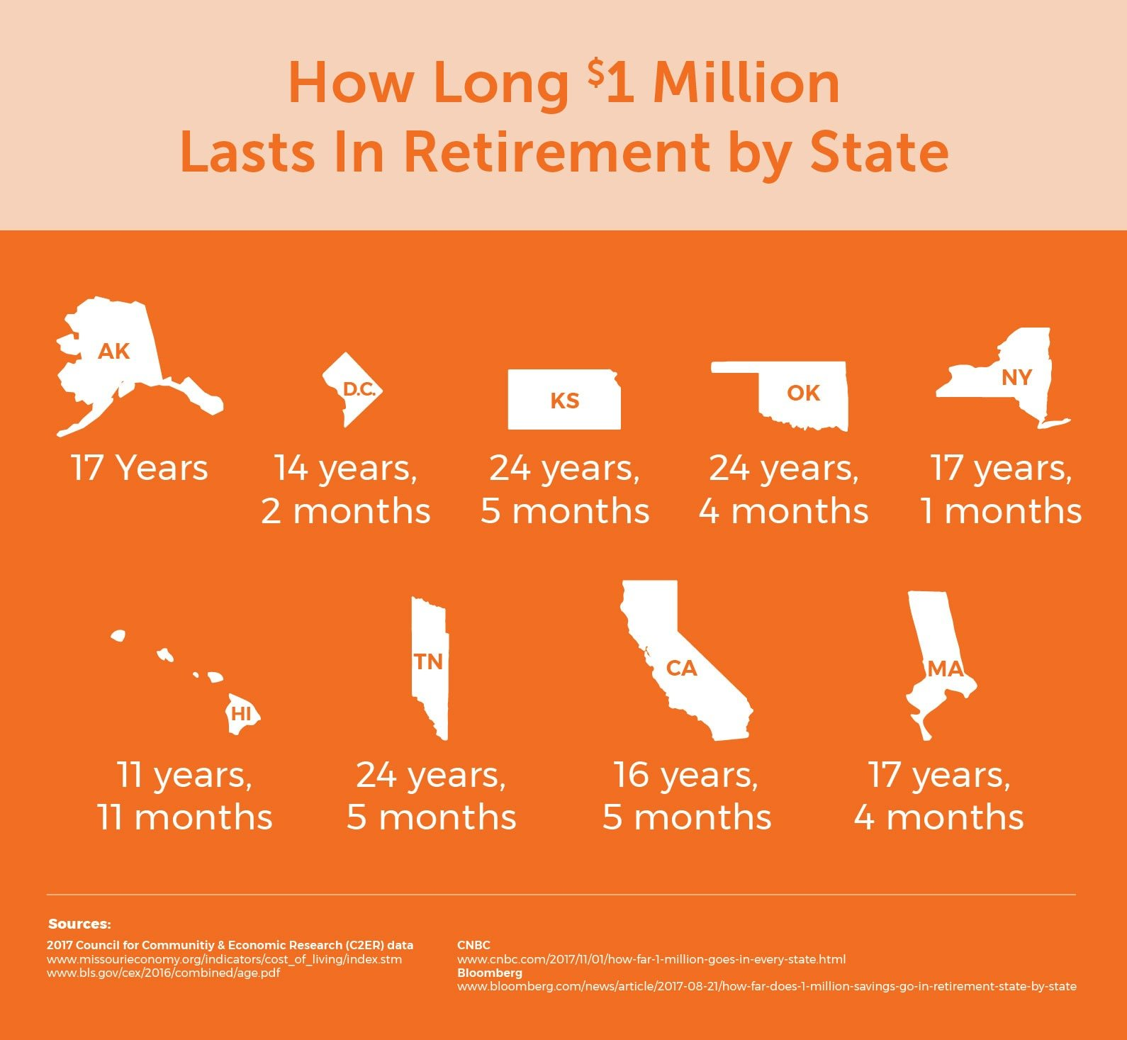 Infographic of how long retirement savings last per state for Quotacy blog: A Quick Guide to Affordable Life Insurance for Grandparents.