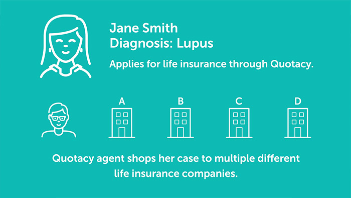 Life insurance and lupus Quotacy client case study graphic