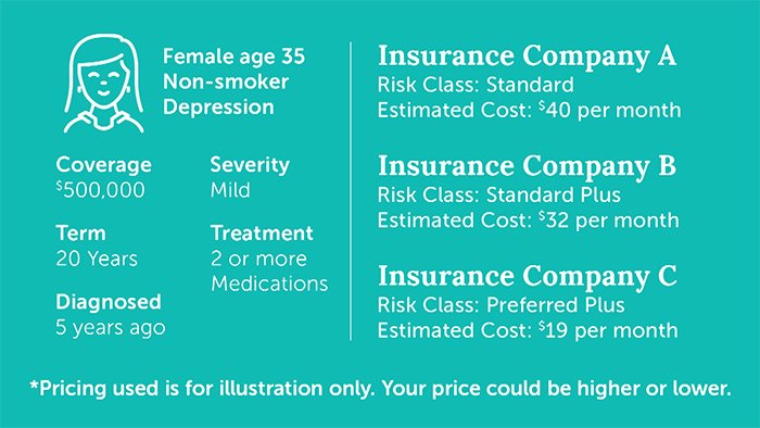 Example of saving money buying life insurance with depression