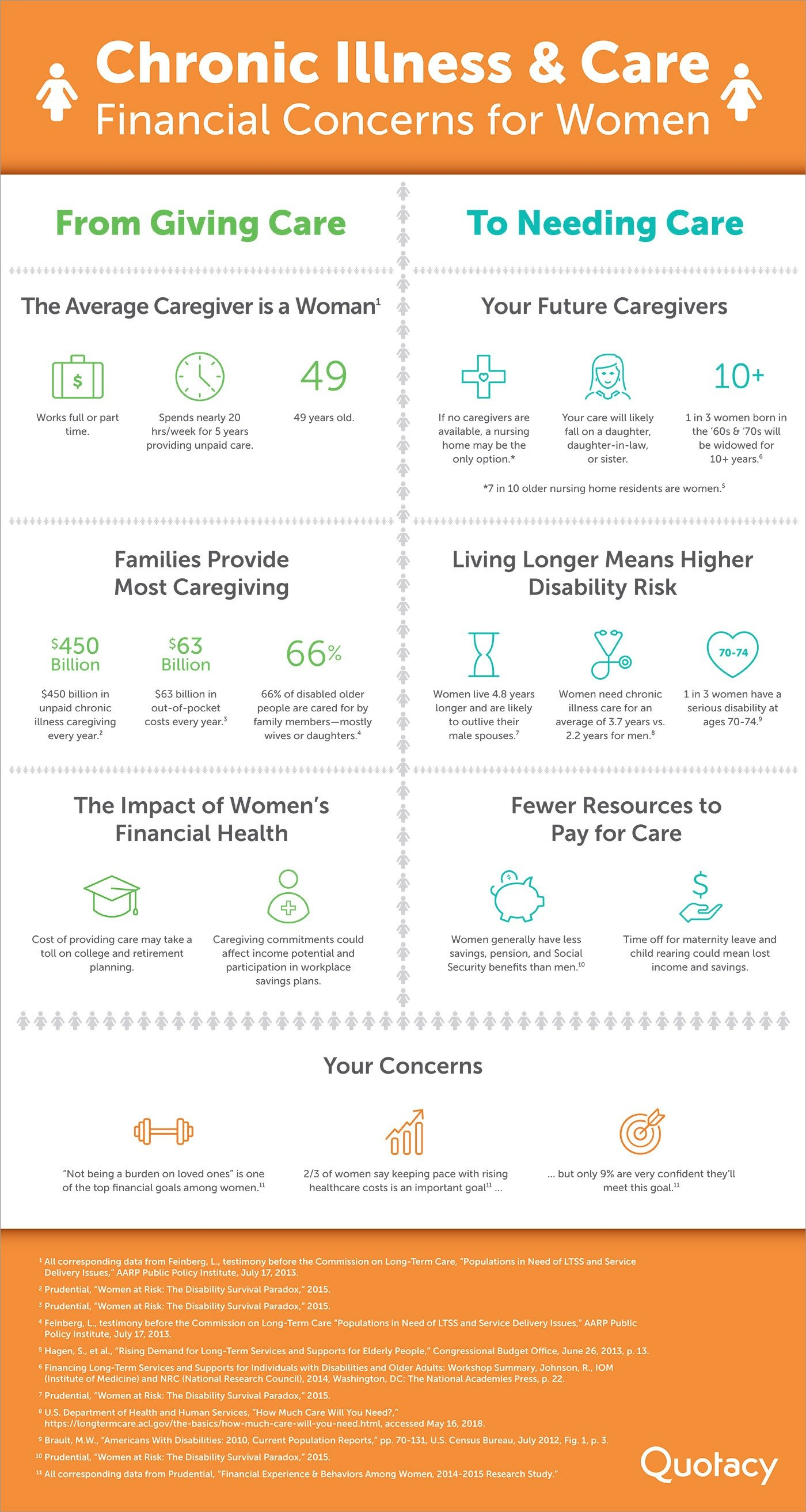 "Image of infographic titled ""Chronic Illness & Care, Financial Concerns for Women."""