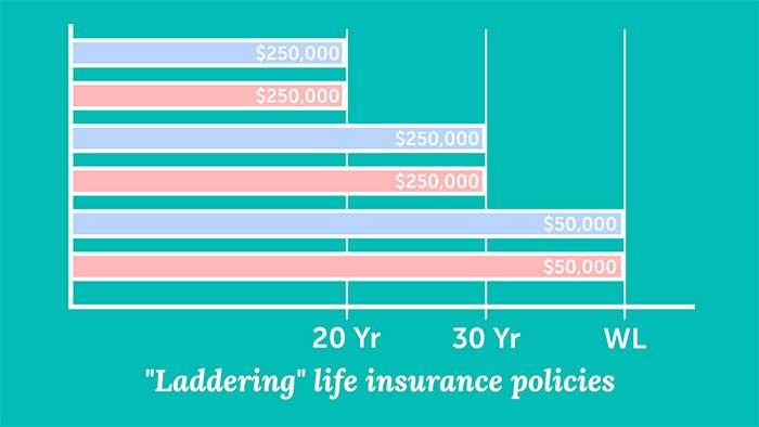 Laddering life insurance policies graph