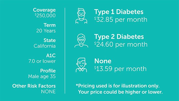 Graphic comparing the price of life insurance for Type 1 diabetes and Type 2 diabetes
