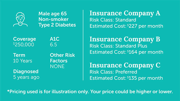Graphic comparing the price life insurance carriers offer Type 2 diabetic