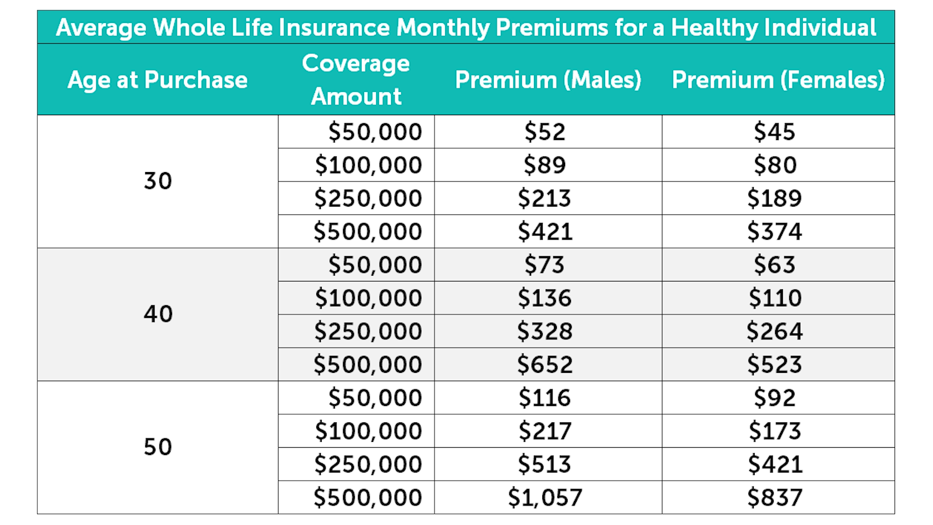 Average whole life insurance premiums