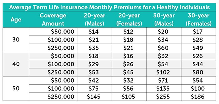 Average term life insurance premium