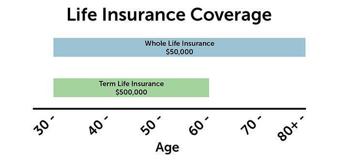 life insurance coverage ages