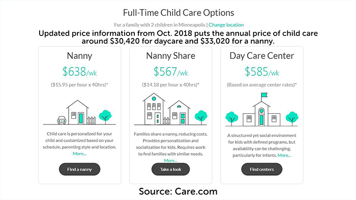 cost of daycare in Minneapolis