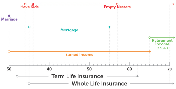 Chart illustrating supplemental whole life insurance with a term life insurance policy