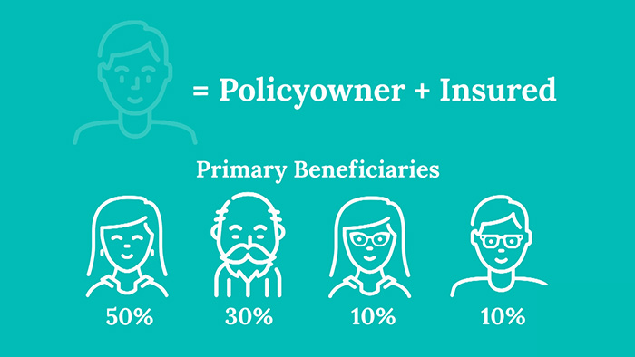 slide showing beneficiary designations equaling 100%
