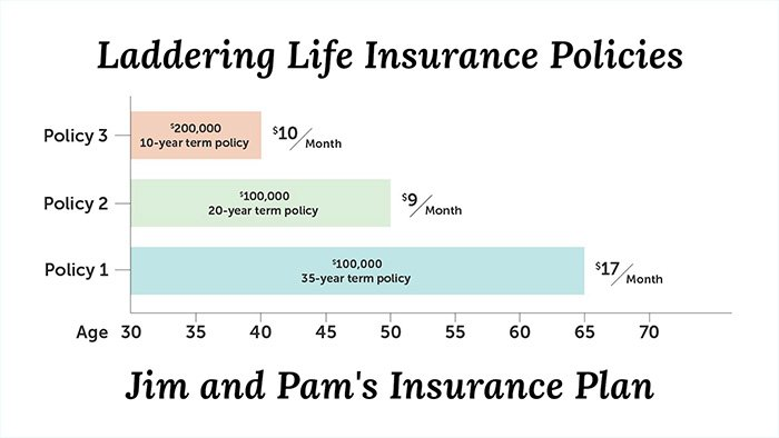 laddering life insurance policies