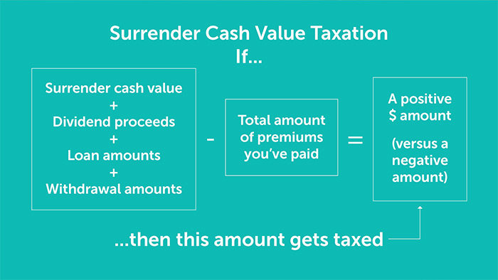Surrender cash value taxation for Quotacy blog How do I cancel my life insurance policy?