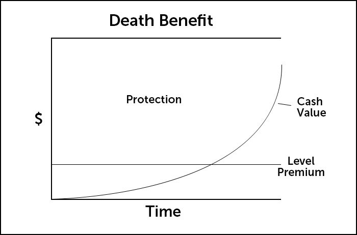 graph showing how the death benefit and cash value in a whole life insurance policy works