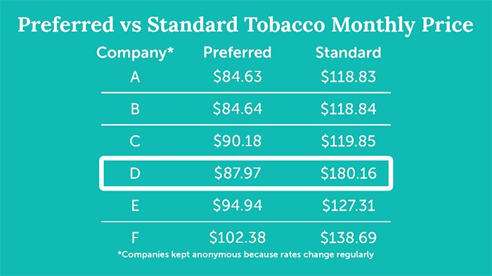 table with life insurance quotes showing difference between preferred tobacco and standard tobacco pricing