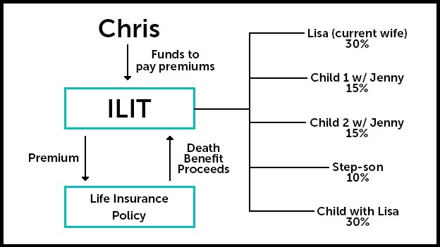 example of irrevocable life insurance trust for a blended family
