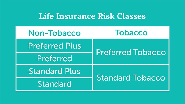 two life insurance risk class categories non tobacco and tobacco