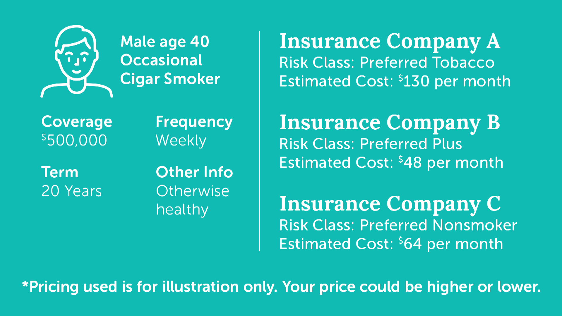 Buying Life Insurance Online Doesn T Mean It S Cheaper Quotacy