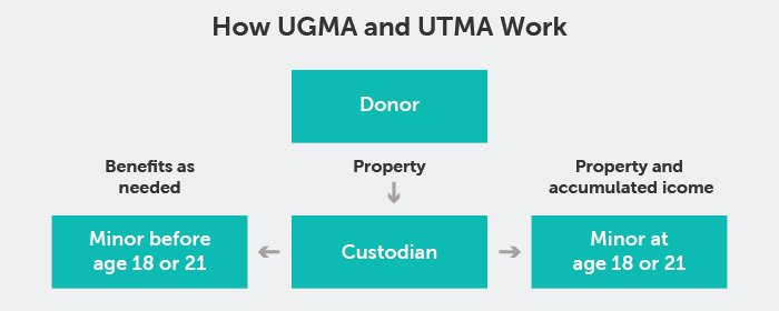UGMA UTMA process for Quotacy blog minors as life insurance beneficiaries